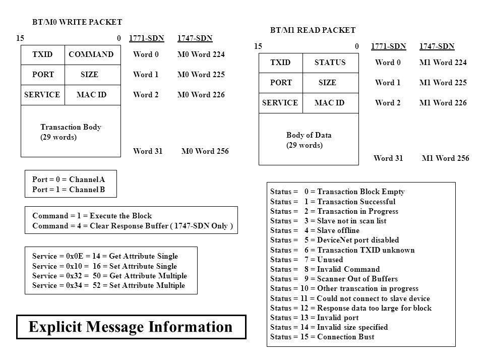Explicit Message Information