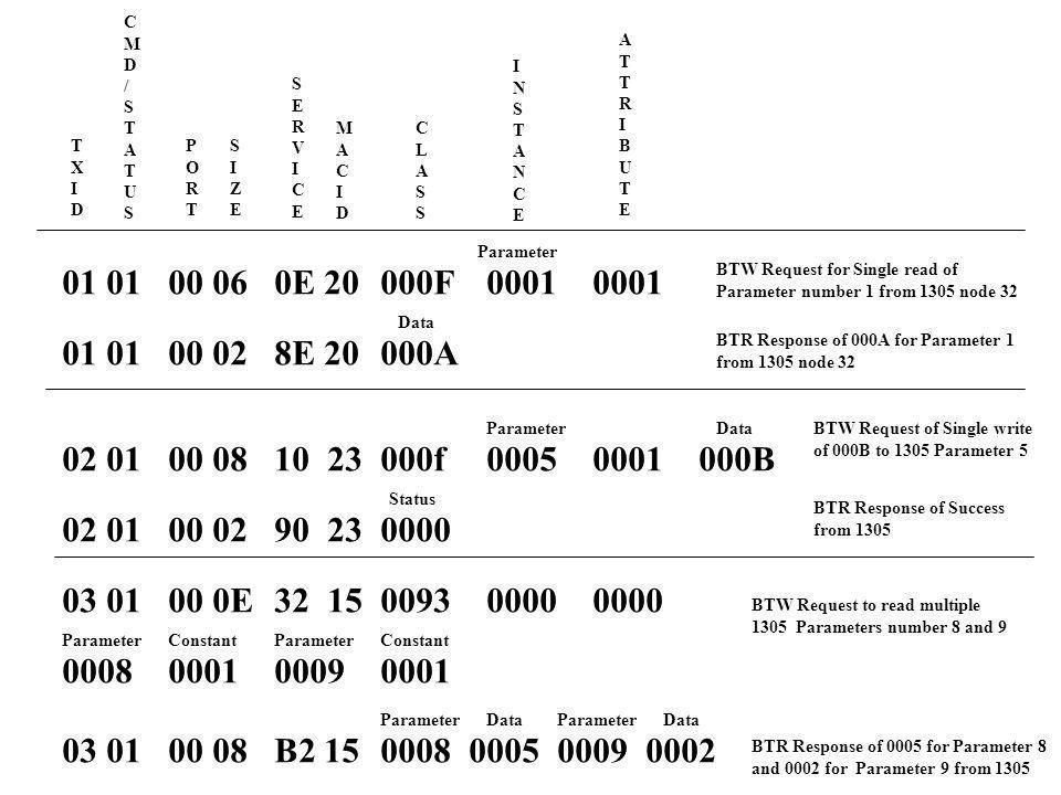 C M. D. / S. T. A. U. X. I. E. R. V. Z. P. O. B. N. L. Parameter. 01 01 00 06 0E 20 000F 0001 0001.