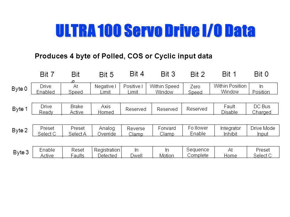 ULTRA 100 Servo Drive I/O Data