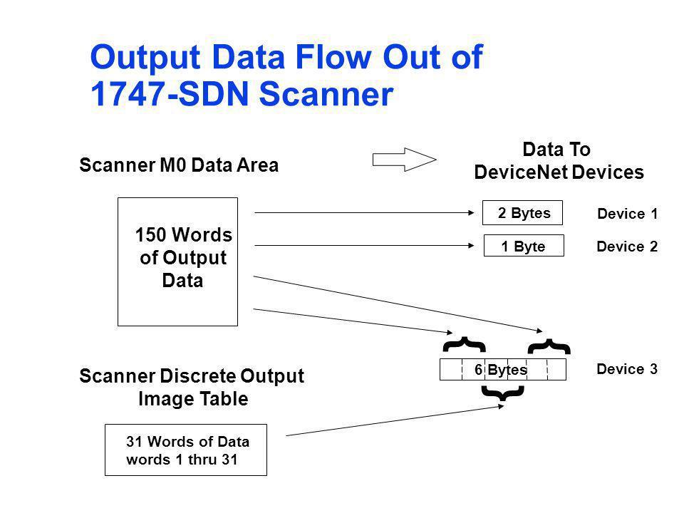 Scanner Discrete Output