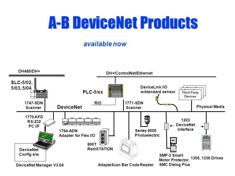 devicenet products