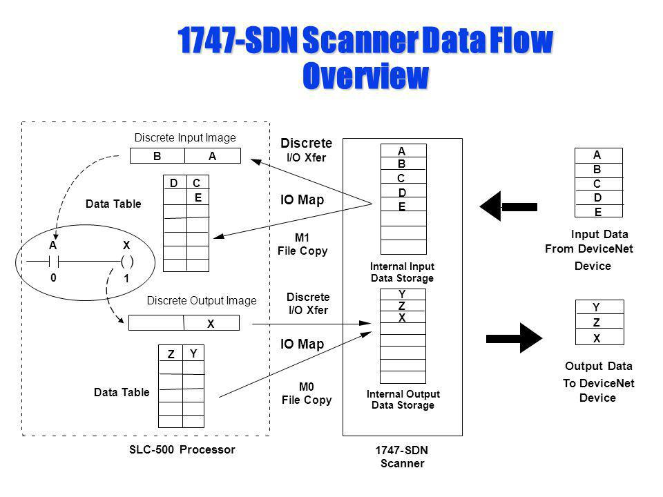 1747-SDN Scanner Data Flow Overview