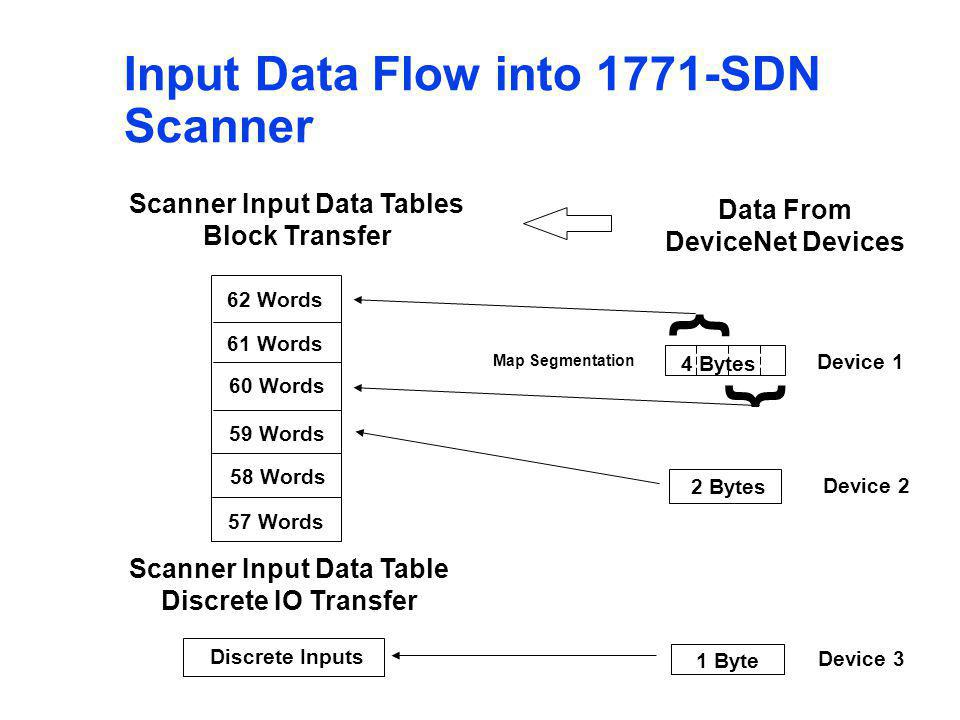 Scanner Input Data Tables