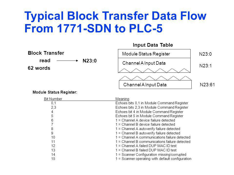 Typical Block Transfer Data Flow From 1771-SDN to PLC-5