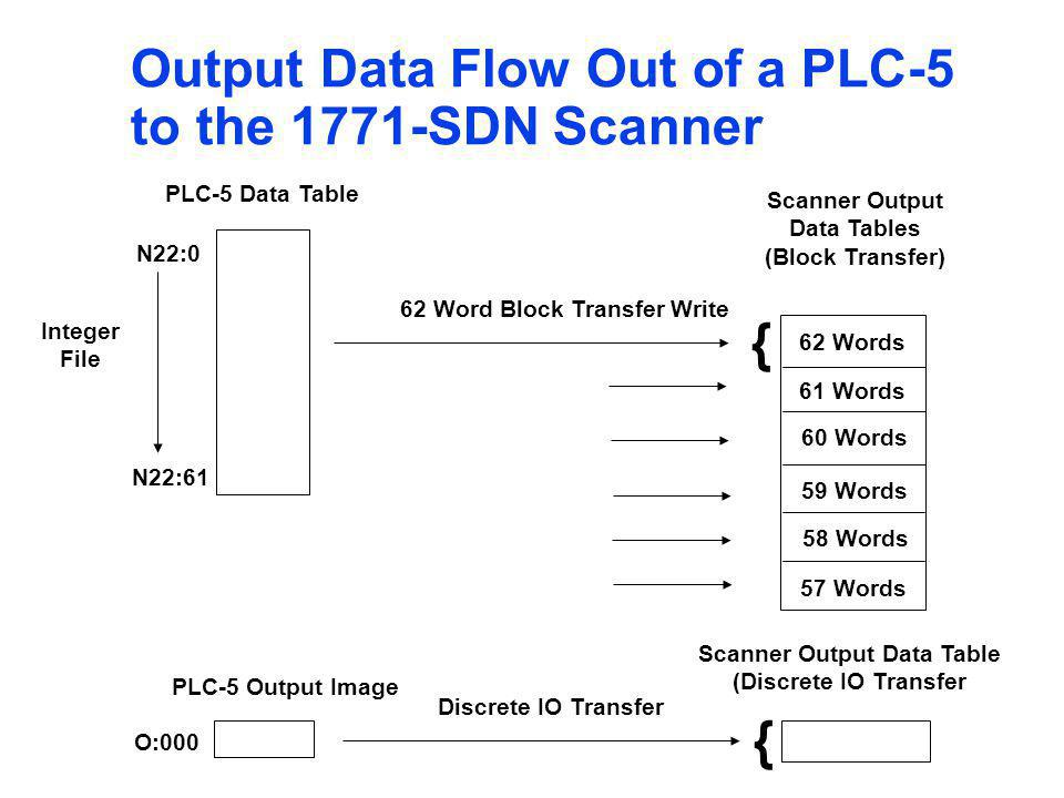 Scanner Output Data Table