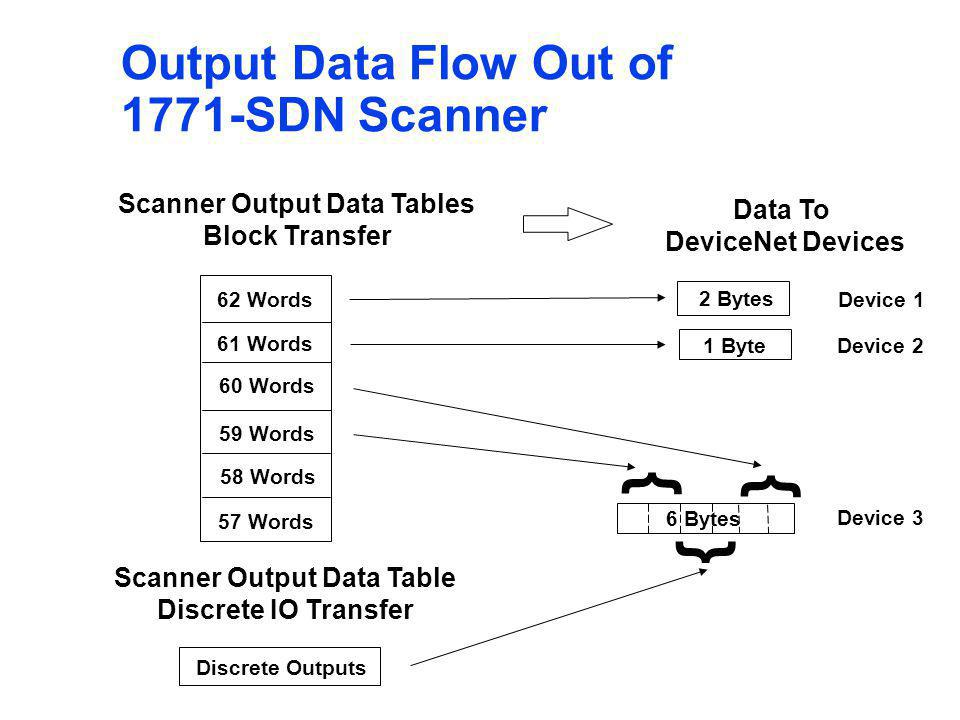 Scanner Output Data Tables