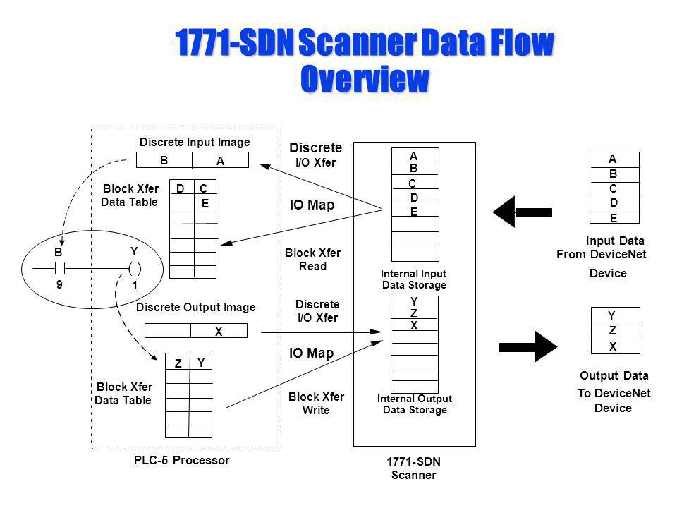 1771-SDN Scanner Data Flow Overview