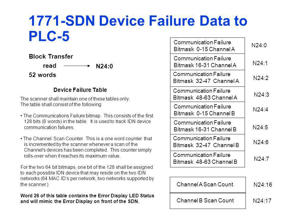 1771-SDN Device Failure Data to PLC-5