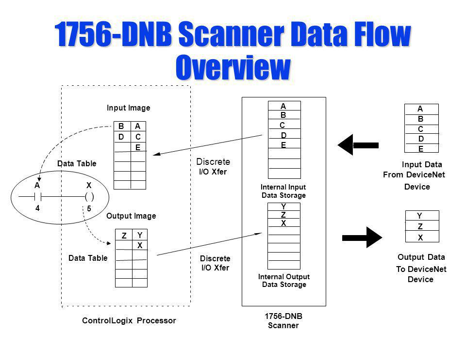 1756-DNB Scanner Data Flow Overview