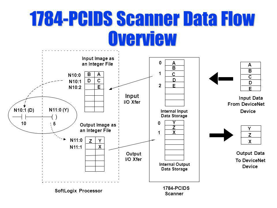 1784-PCIDS Scanner Data Flow Overview