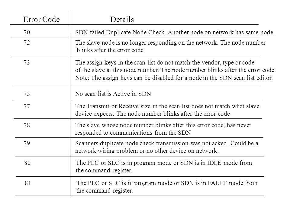 Error Code Details 80 The PLC or SLC is in program mode or SDN is in IDLE mode from. the command register.