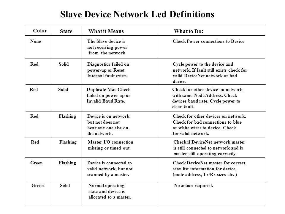 Slave Device Network Led Definitions