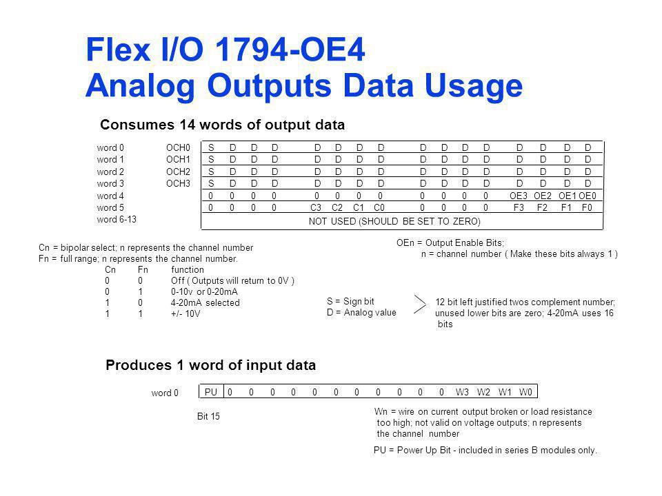 Analog Outputs Data Usage