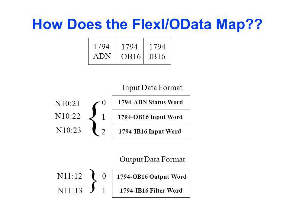 { { How Does the FlexI/OData Map 1794 ADN OB16 IB16