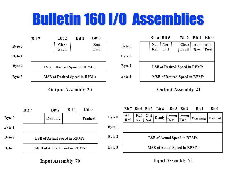 Bulletin 160 I/O Assemblies