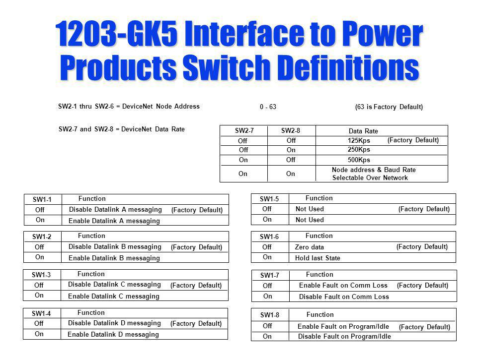 1203-GK5 Interface to Power Products Switch Definitions