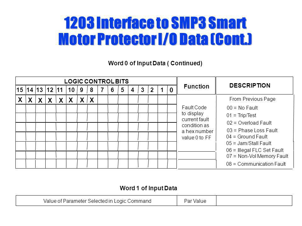 1203 Interface to SMP3 Smart Motor Protector I/O Data (Cont.)