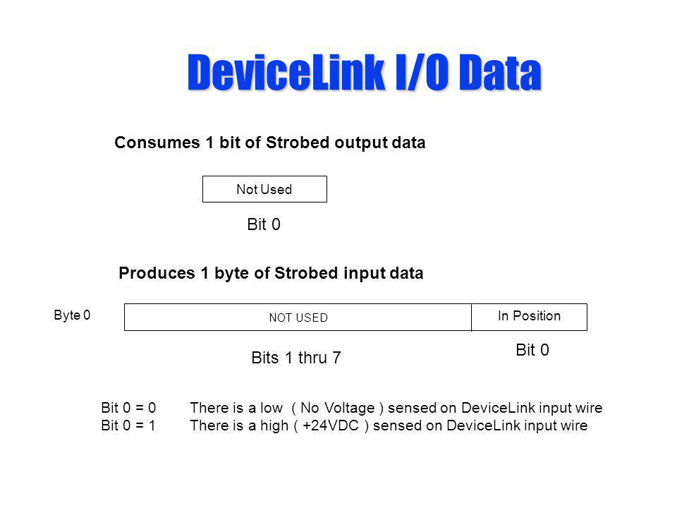 DeviceLink I/O Data Consumes 1 bit of Strobed output data Bit 0