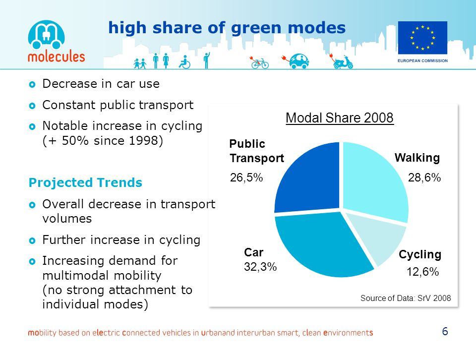 high share of green modes