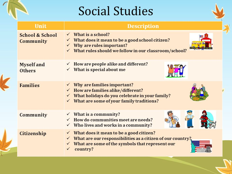 Social Studies Unit Description School & School Community
