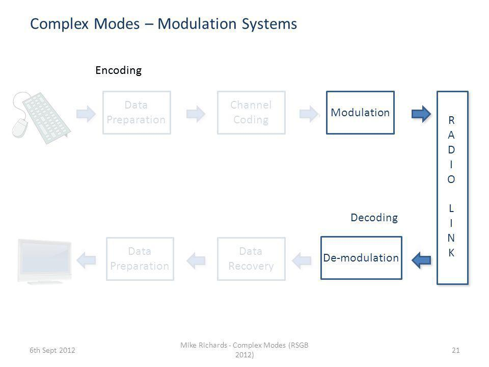 Complex Modes – Modulation Systems