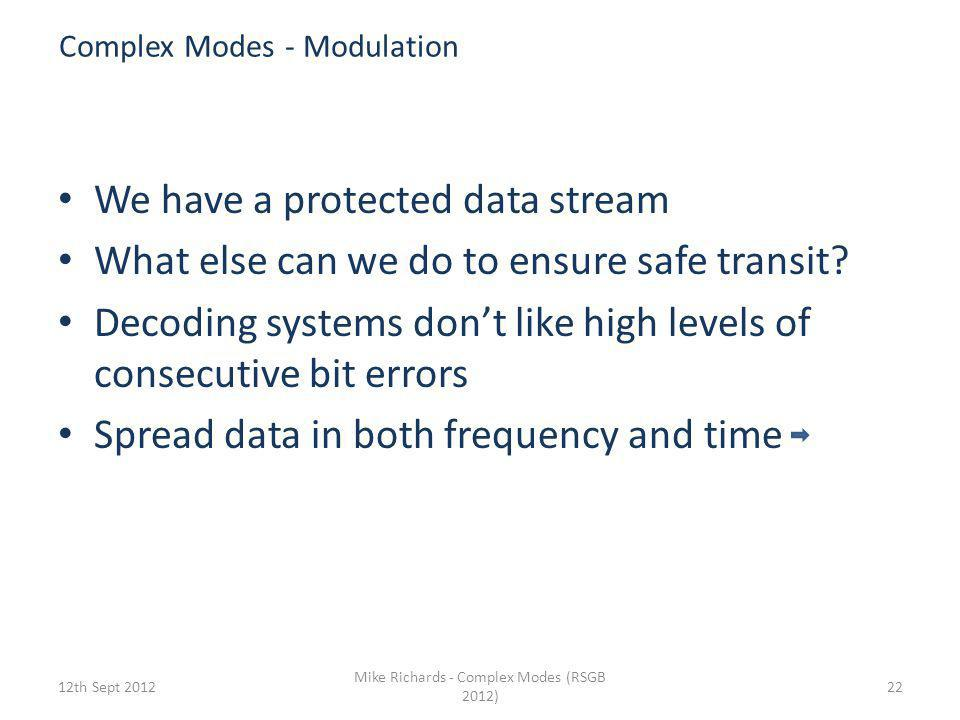 Complex Modes - Modulation