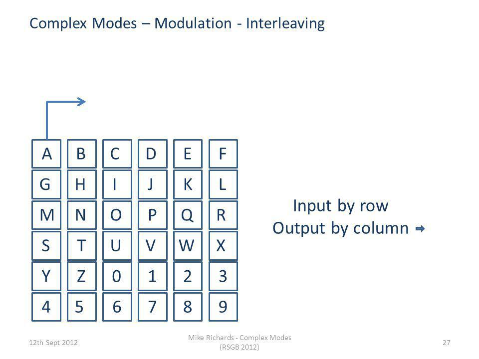 Complex Modes – Modulation - Interleaving