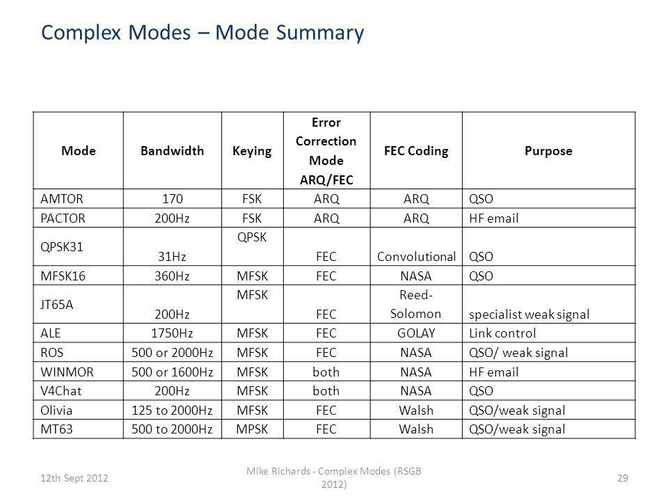Complex Modes – Mode Summary