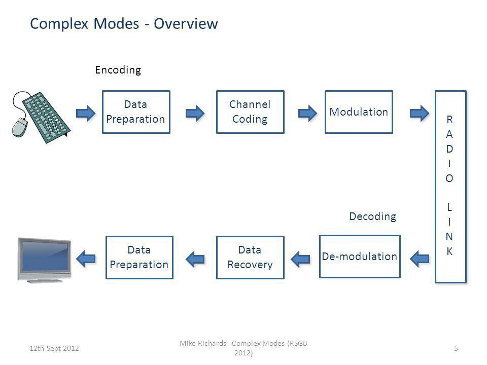 Complex Modes - Overview