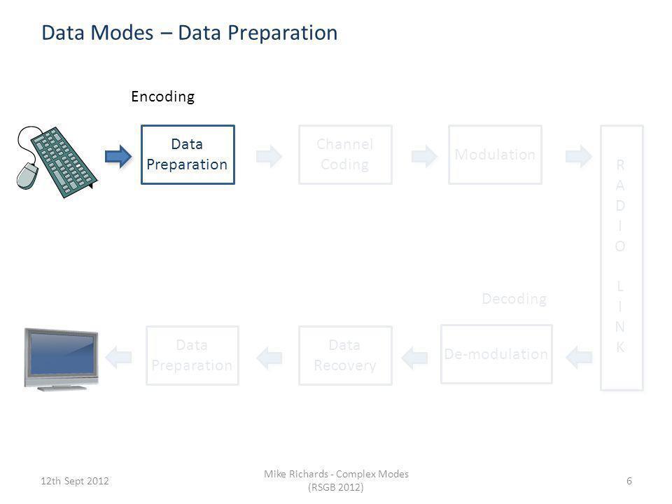 Data Modes – Data Preparation