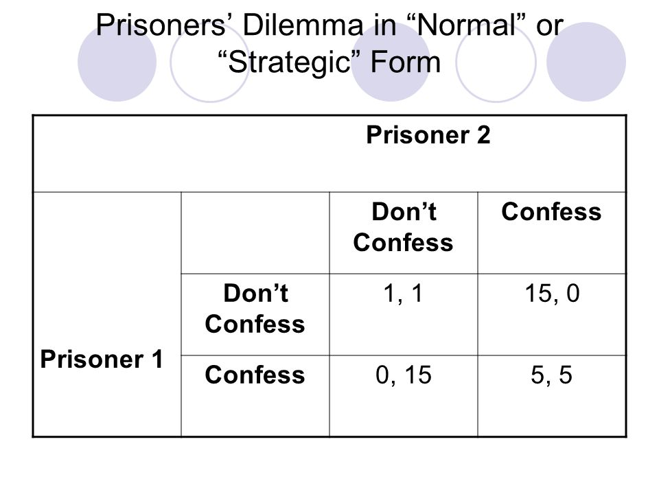 Prisoners' Dilemma in Normal or Strategic Form