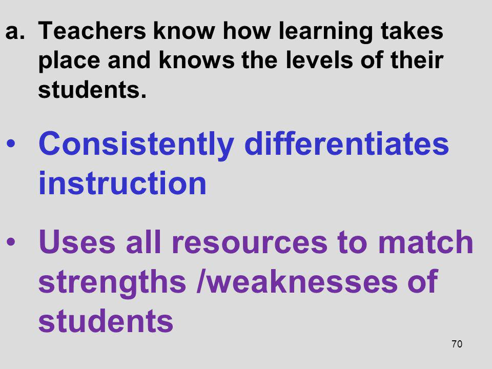 Consistently differentiates instruction