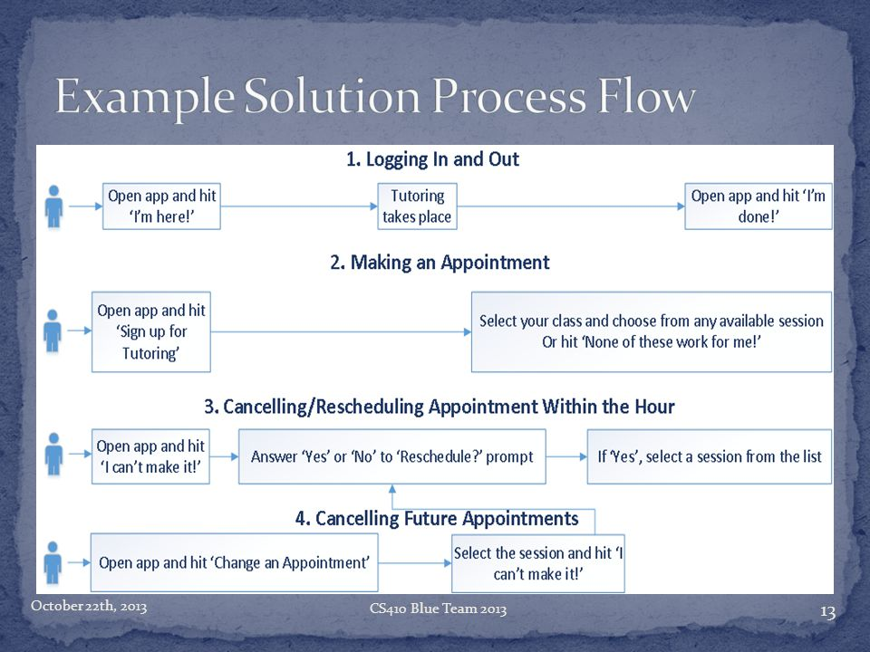 Example Solution Process Flow