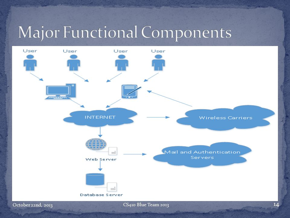 Major Functional Components