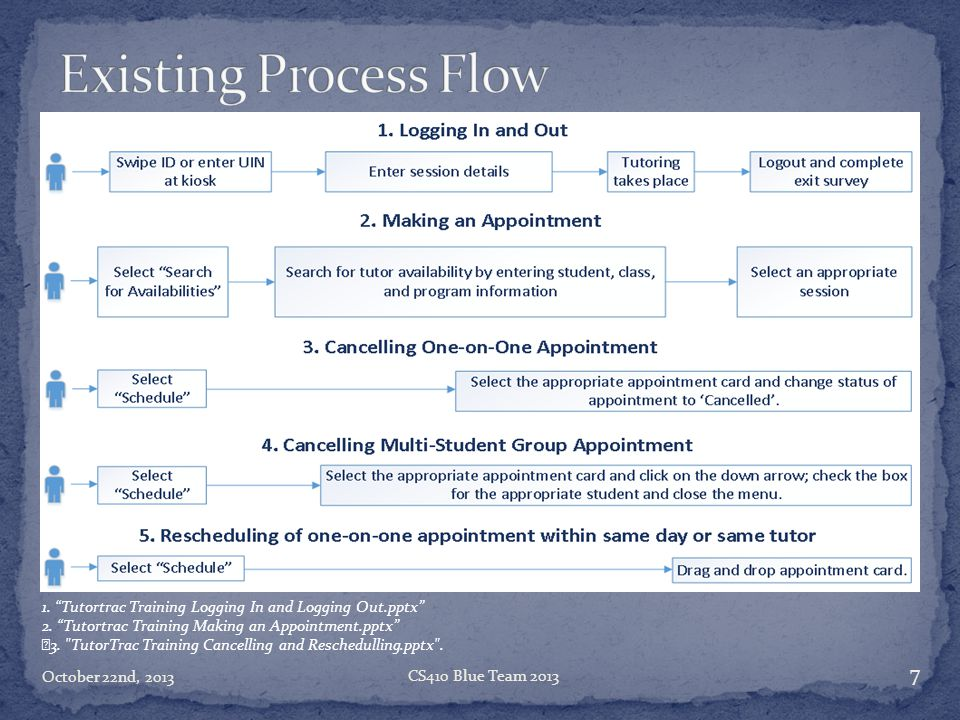 Existing Process Flow 1. Tutortrac Training Logging In and Logging Out.pptx 2. Tutortrac Training Making an Appointment.pptx