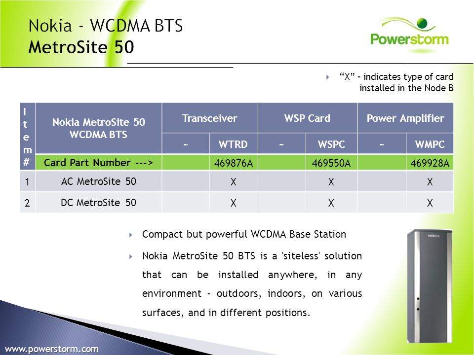 Nokia MetroSite 50 WCDMA BTS Card Part Number --->