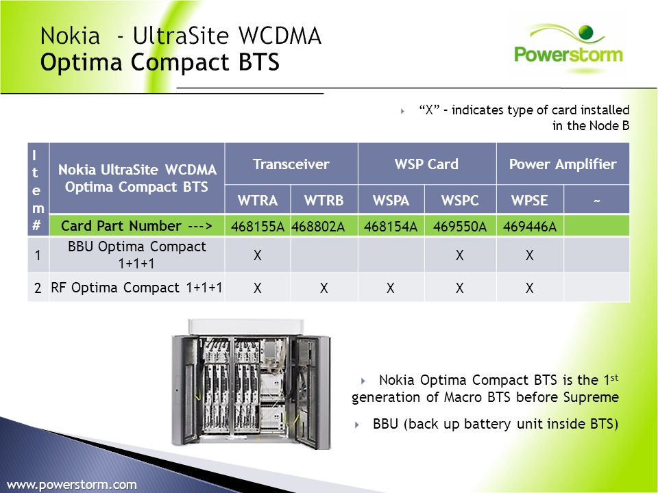 Nokia UltraSite WCDMA Optima Compact BTS Card Part Number --->