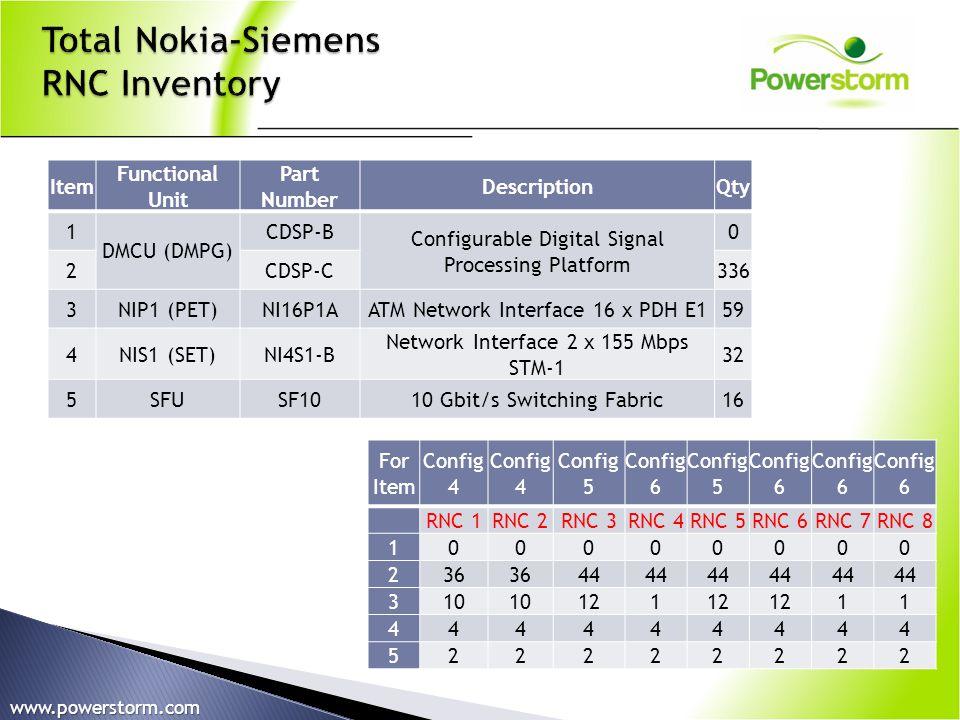 Total Nokia-Siemens RNC Inventory