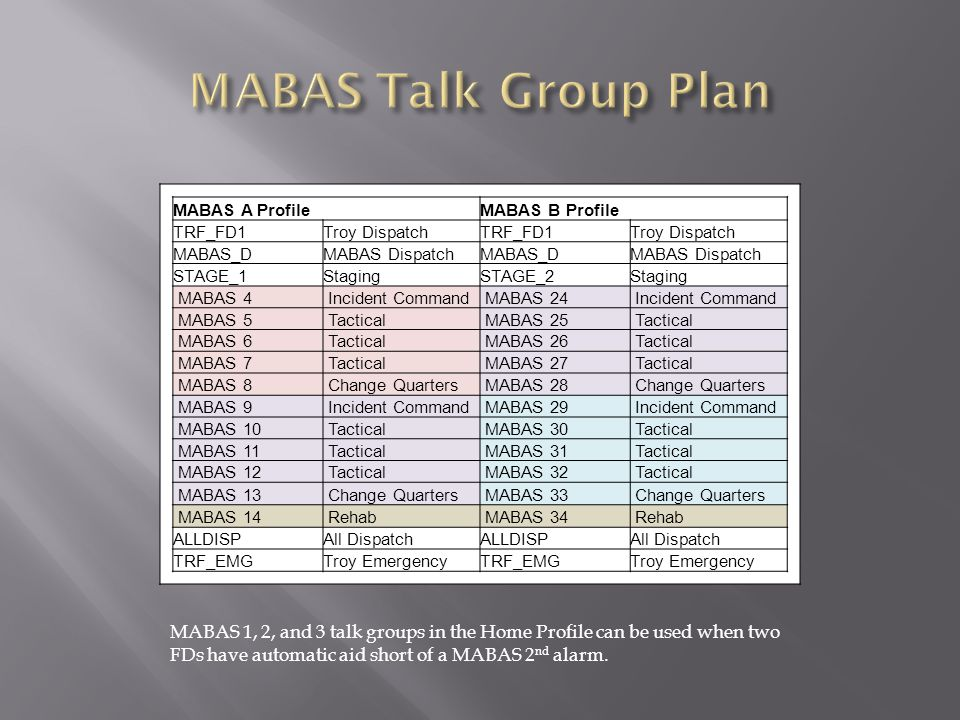MABAS Talk Group Plan MABAS A Profile. MABAS B Profile. TRF_FD1. Troy Dispatch. MABAS_D. MABAS Dispatch.