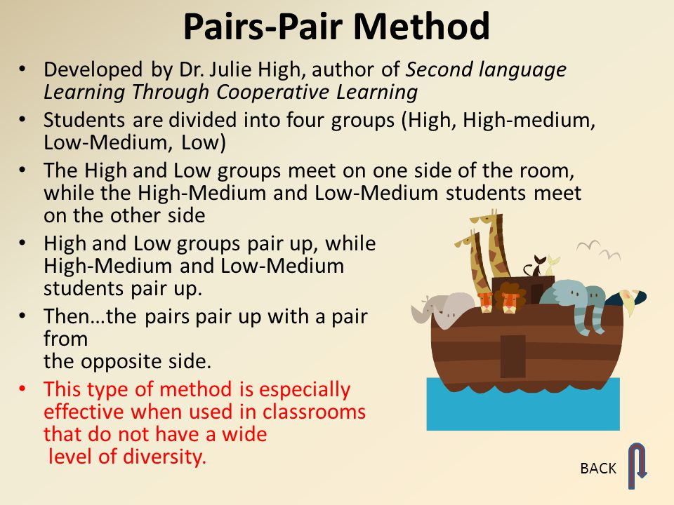 Pairs-Pair Method Developed by Dr. Julie High, author of Second language Learning Through Cooperative Learning.