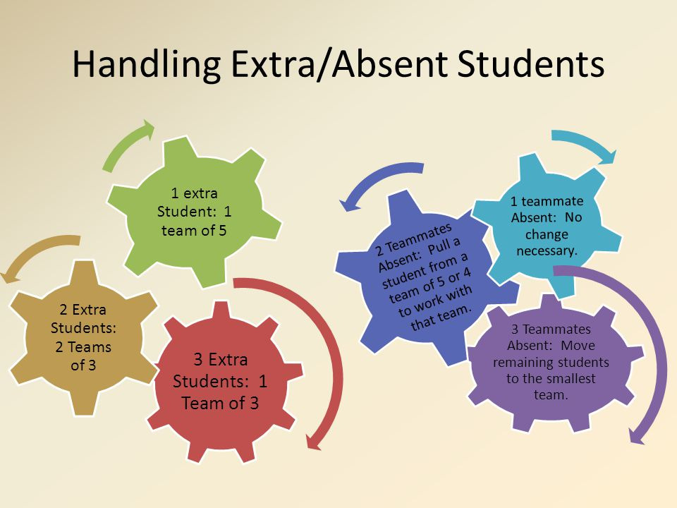 Handling Extra/Absent Students