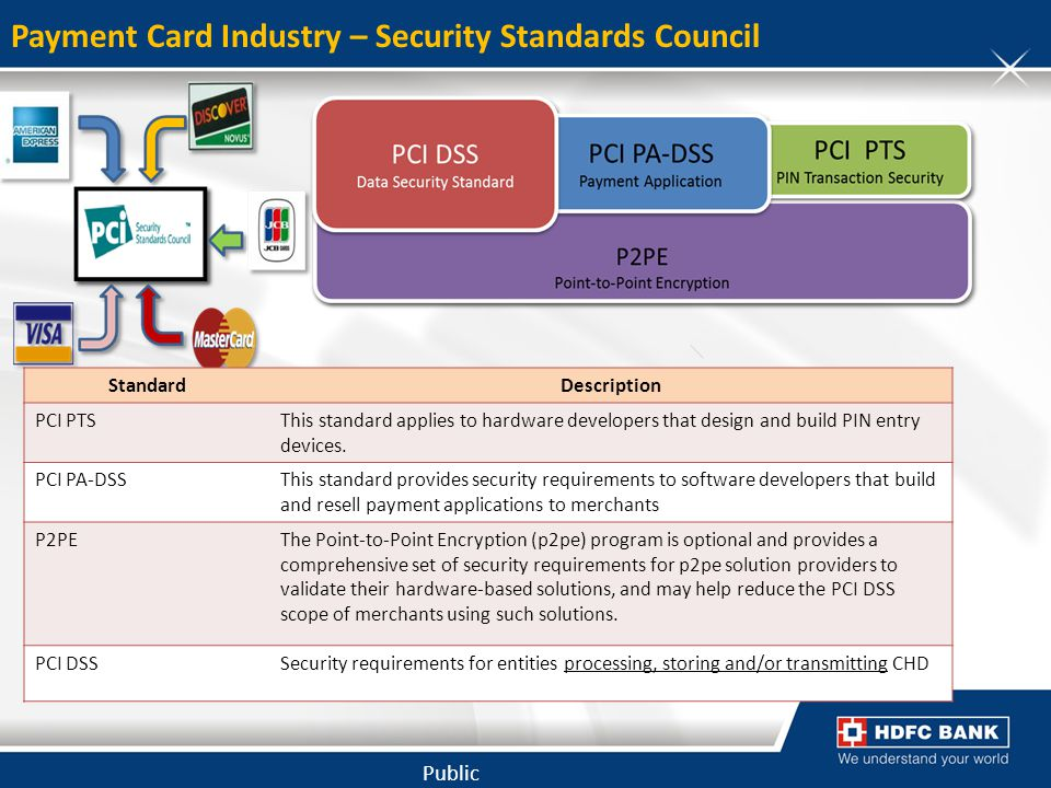 Payment Card Industry – Security Standards Council