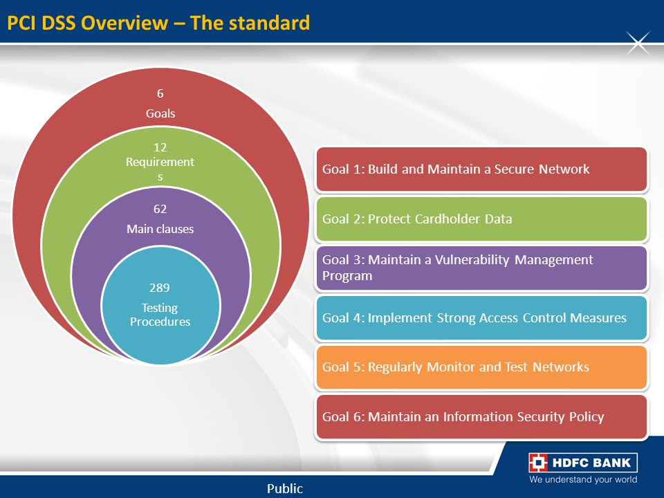 PCI DSS Overview – The standard