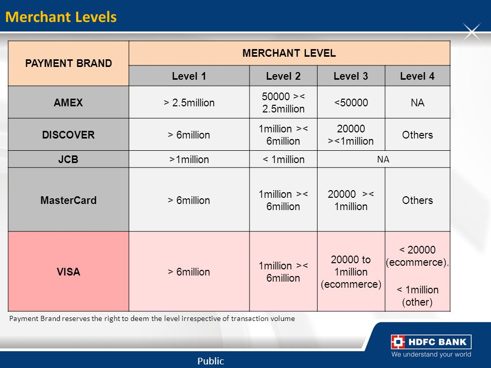 Merchant Levels PAYMENT BRAND MERCHANT LEVEL Level 1 Level 2 Level 3