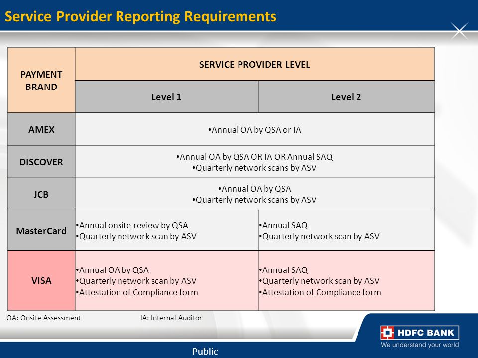 Service Provider Reporting Requirements