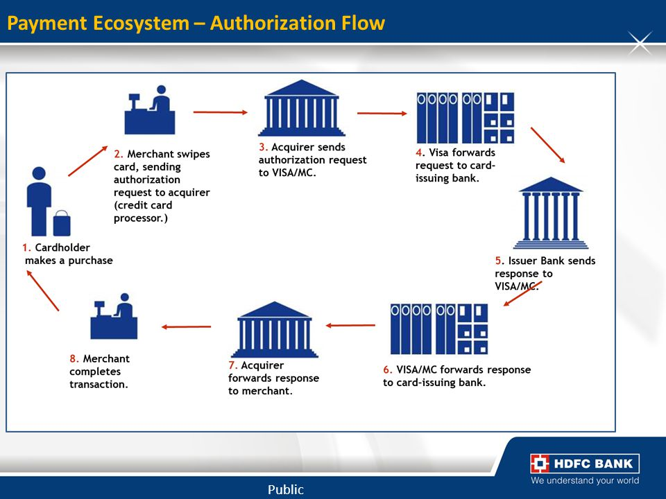Payment Ecosystem – Authorization Flow