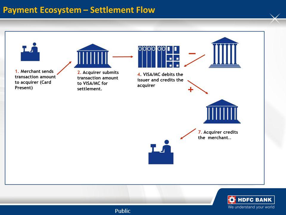Payment Ecosystem – Settlement Flow