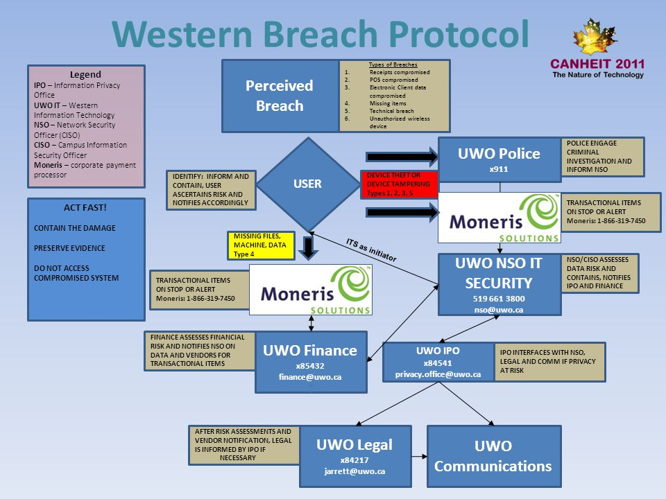 Western Breach Protocol