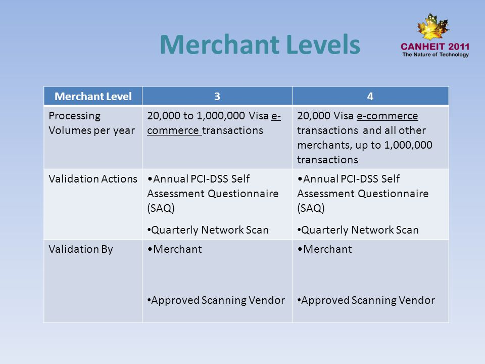 Merchant Levels Merchant Level 3 4 Processing Volumes per year