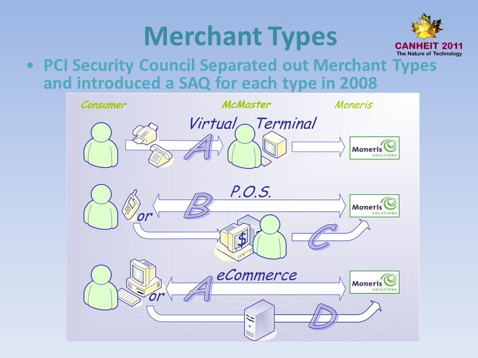 Merchant Types PCI Security Council Separated out Merchant Types and introduced a SAQ for each type in 2008.